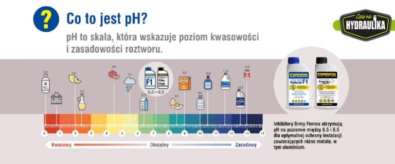 Czym jest pH wody i jak wpływa na instalacje?