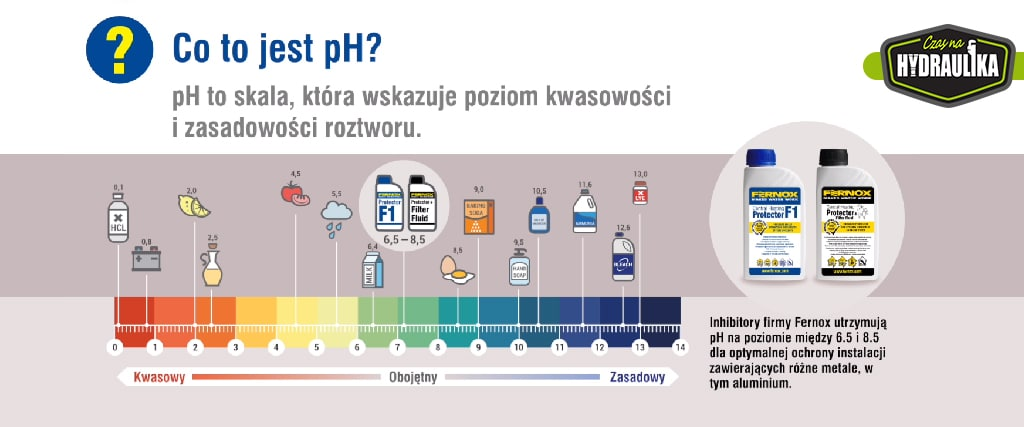 ilustracja ze skalą pH wody oraz produkty firmy Fernox